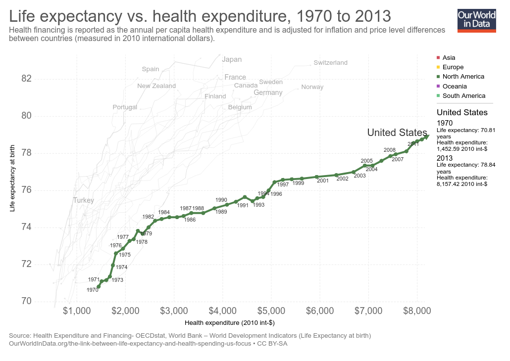 life-expectancy-vs-health-expenditure